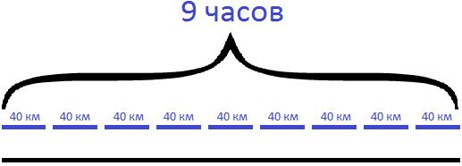 задача на движение товарного и пассажирского поезда шаг 2