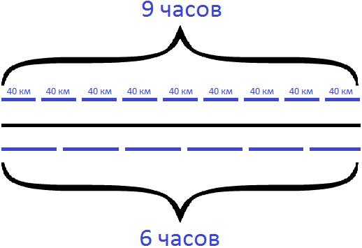 задача на движение товарного и пассажирского поезда шаг 3