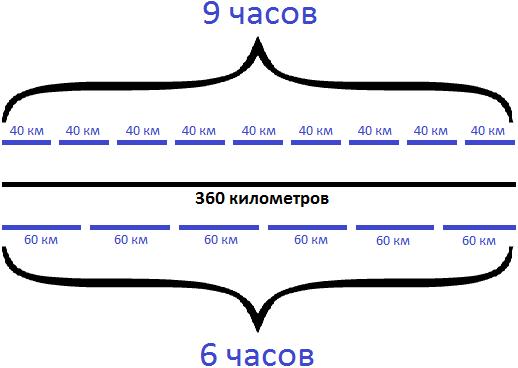 задача на движение товарного и пассажирского поезда шаг 4