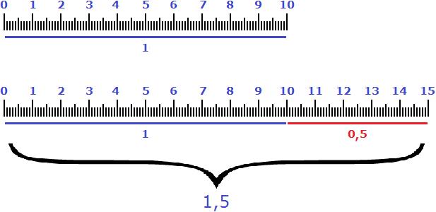 10 см 5 см 1 и 05