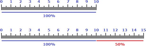 10 см 5 см 100 и 50 процентов