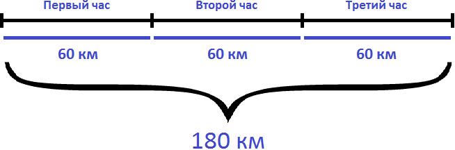 180 км каждый час по 60 км
