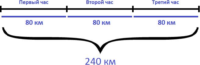 240 км каждый час по 80 км