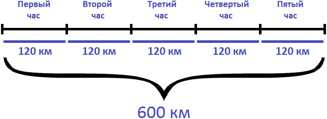 600 км каждый час по 120 км.png