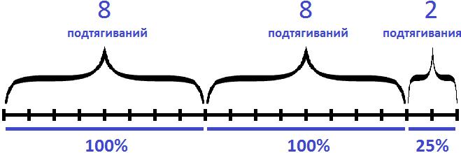 8+8 подтягиваний и 2 подтягивания