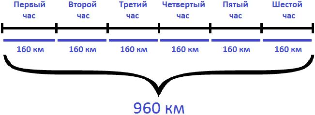 960 км каждый час по 160 км