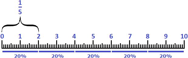 аналог 20 процентов в виде дроби