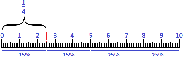аналог 25 процентов в виде дроби