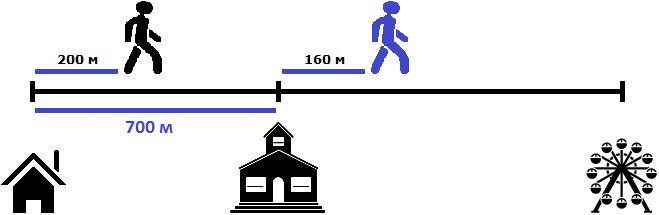 дом школа и аттракцион в расстояниях рисунок 4