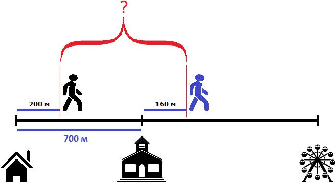 дом школа и аттракцион в расстояниях рисунок 5