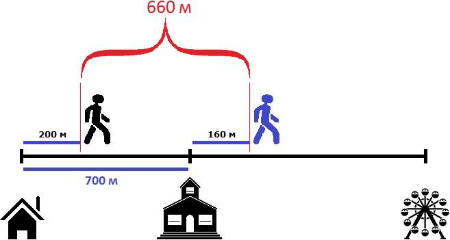 дом школа и аттракцион в расстояниях рисунок 6