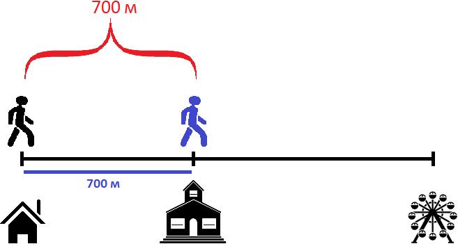 дом школа и аттракцион в расстояниях рисунок 7