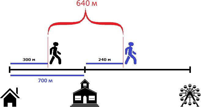 дом школа и аттракцион в расстояниях рисунок 8