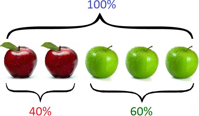 два и пять яблок сто процентов