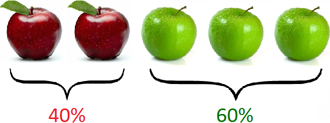 два и пять яблок в процентном соотношении
