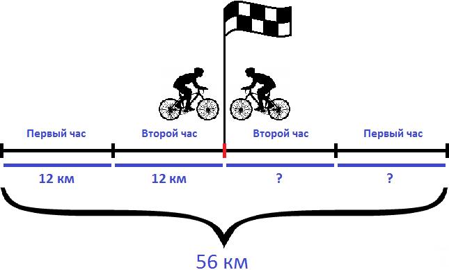 два велосипедиста встретились через 2 ч расстояние 56