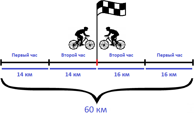 два велосипедиста встретились через 2 ч расстояние 60 км