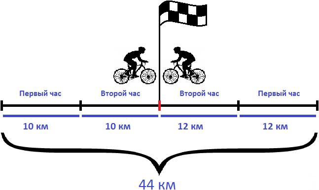 два велосипедиста встретились через 2 часа