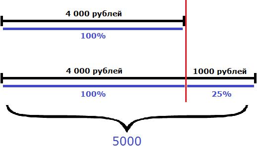 рисунок к задаче 5 тыс больше 4 тыс