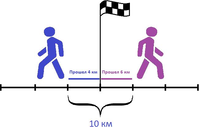 скорость удаления 10 км за 1 час