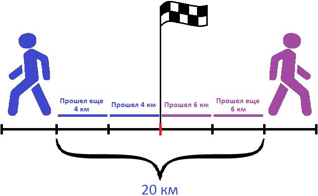 скорость удаления 10 км за 2 часа