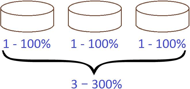 три торта три единицы и 300%