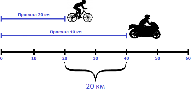 велосипедист и мотоциклист в одном направлении пример 1