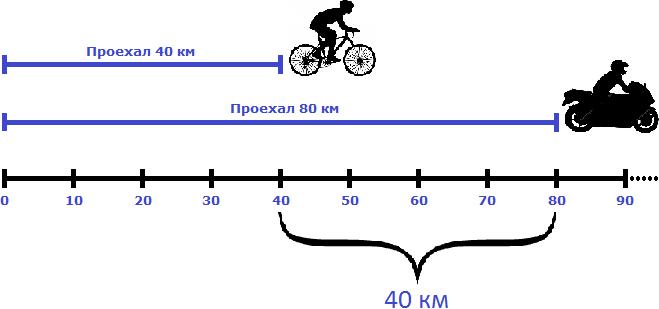 велосипедист и мотоциклист в одном направлении пример 2