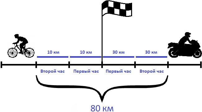 велосипедист и мотоциклист в противоположных направлениях s 80
