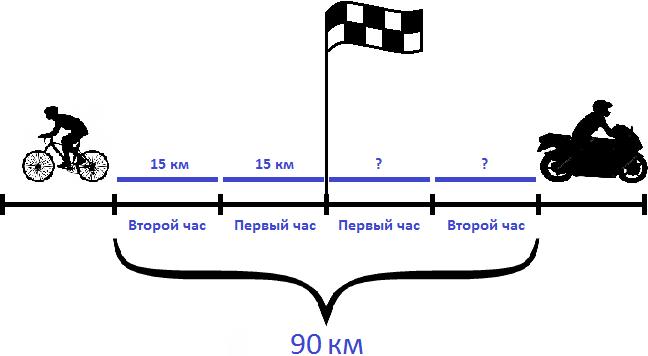 велосипедист и мотоциклист в противоположных направлениях s 90