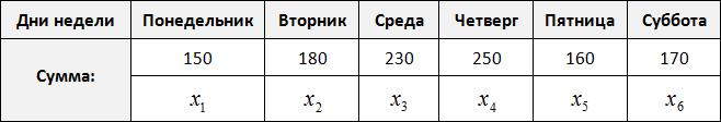расходы за шесть дней статистика рисунок 2