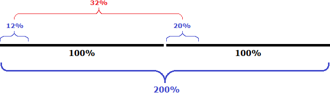 рисунок к задаче сложение 12пр и 20пр кислоты итог
