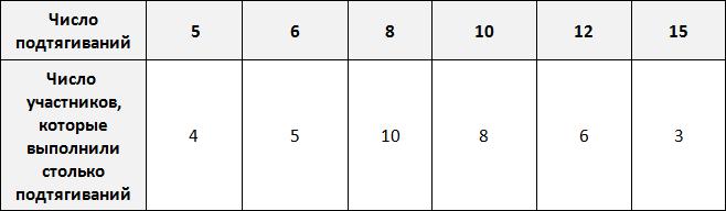 таблица для определения частоты рисунок 1