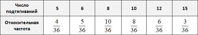 таблица для определения частоты рисунок 3