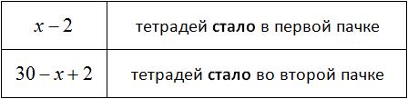 таблица 2 количество тетрадей в первой и во второй пачке