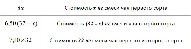 таблица 2 стоимость чая первого и второго сорта