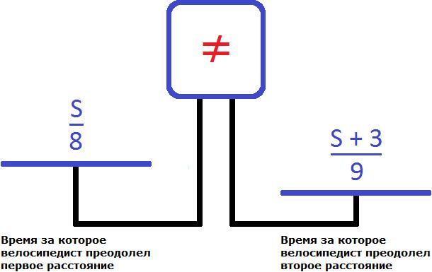 весы два расстояния на чашах