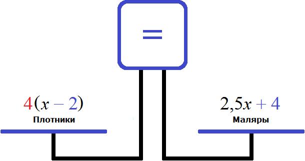 весы количество плотников и маляров равные чаши