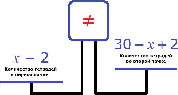 весы количество тетрадей в первой и во второй пачке
