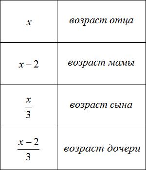 возраст отца мамы сына и дочери таблица 2