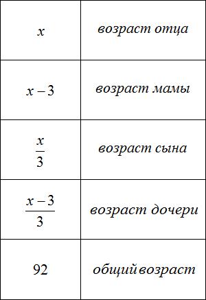возраст отца мамы сына и дочери таблица 3