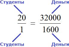 рисунок 2 пропорция 20 к 1 как 32000 к 1600