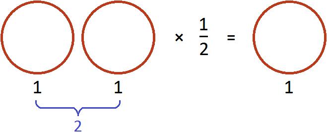 деление двух пицц на два рисунок 2 с умножением