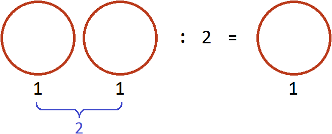 деление двух пицц на два рисунок