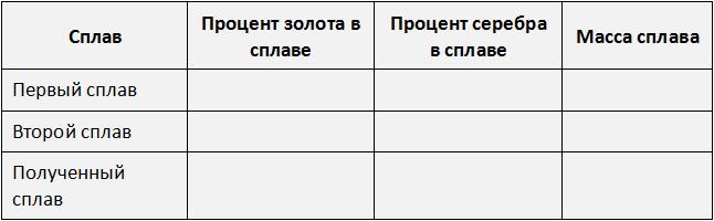 таблица три сплава рисунок 1