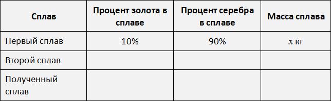 таблица три сплава рисунок 2