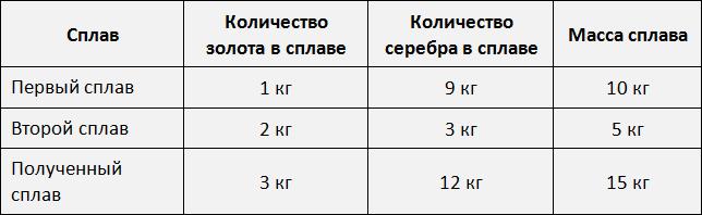 таблица золото и серебро