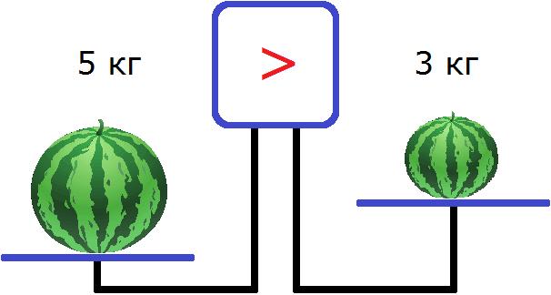 весы арбуз на левой чаше 5 кг а на правой 3 кг