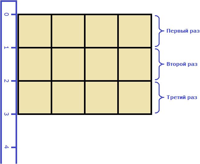 площадь комнаты 12 измерение длины и ширины