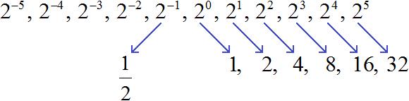 степень с ц.п. рисунок 2